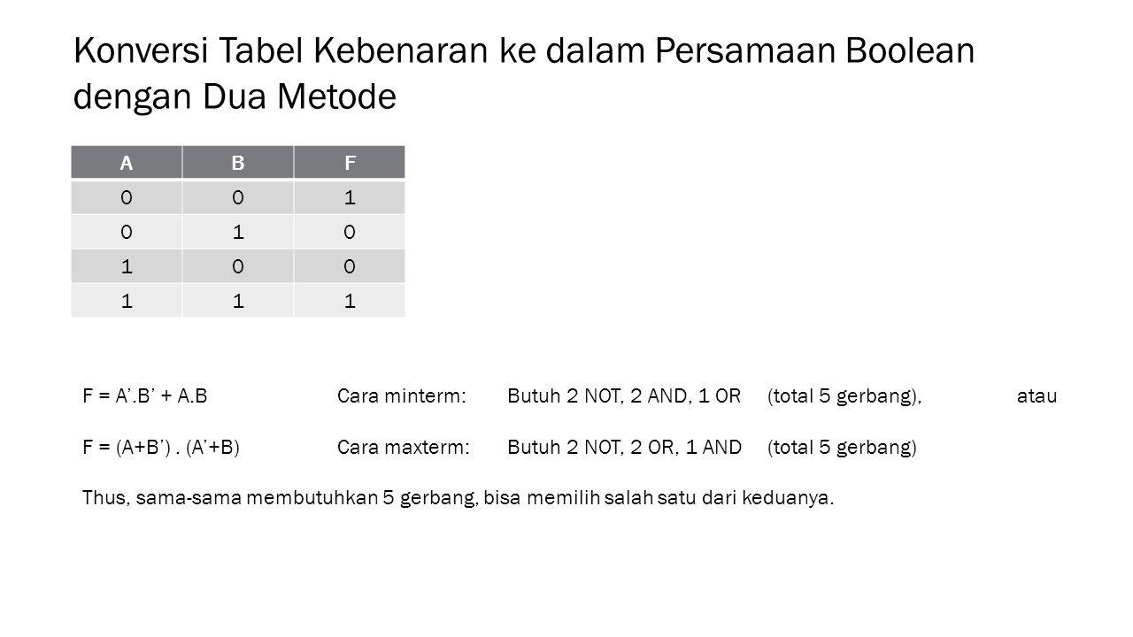 ABF 001 010 100 111 F = A'.B' + A.B Cara minterm:Butuh 2 NOT, 2 AND, 1 OR (total 5 gerbang),atau F = (A+B').