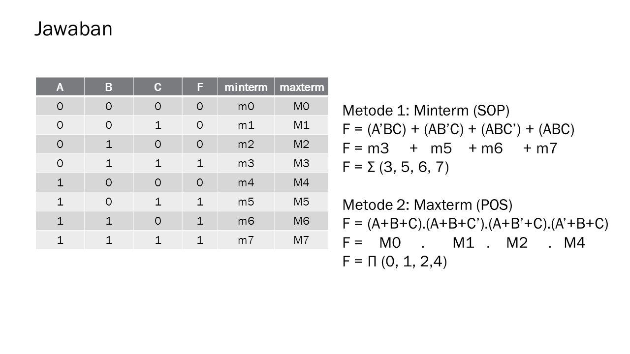 ABCFmintermmaxterm 0000m0M0 0010m1M1 0100m2M2 0111m3M3 1000m4M4 1011m5M5 1101m6M6 1111m7M7 Jawaban Metode 1: Minterm (SOP) F = (A'BC) + (AB'C) + (ABC') + (ABC) F = m3 + m5 + m6 + m7 F = Σ (3, 5, 6, 7) Metode 2: Maxterm (POS) F = (A+B+C).(A+B+C').(A+B'+C).(A'+B+C) F = M0.