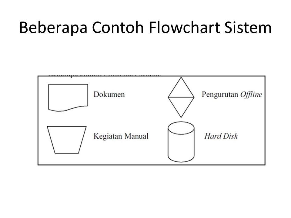 Ada dua macam flowchart yang menggambarkan proses dengan komputer yaitu: 2.