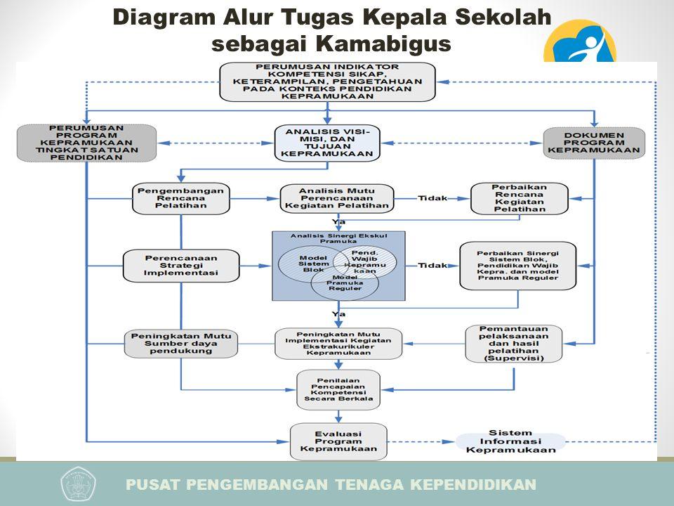 PUSAT PENGEMBANGAN TENAGA KEPENDIDIKAN PELATIHAN IMPLEMENTASI KURIKULUM 2013 BAGI KEPALA SEKOLAH Diagram Alur Tugas Kepala Sekolah sebagai Kamabigus