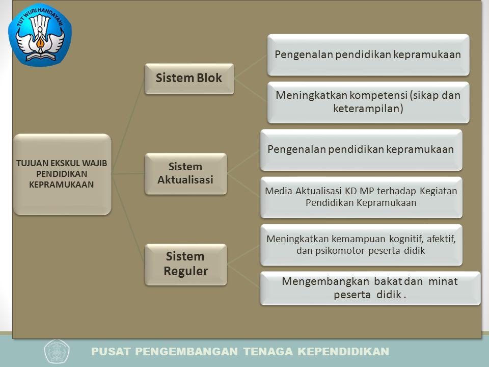 PUSAT PENGEMBANGAN TENAGA KEPENDIDIKAN PELATIHAN IMPLEMENTASI KURIKULUM 2013 BAGI KEPALA SEKOLAH
