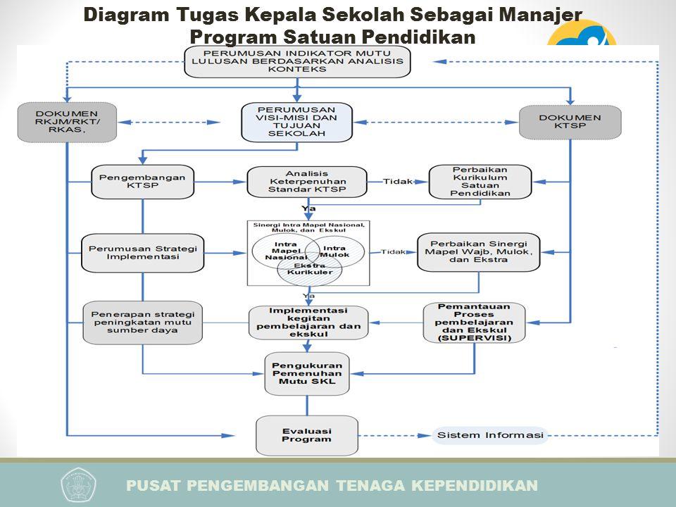 PUSAT PENGEMBANGAN TENAGA KEPENDIDIKAN PELATIHAN IMPLEMENTASI KURIKULUM 2013 BAGI KEPALA SEKOLAH Diagram Tugas Kepala Sekolah Sebagai Manajer Program