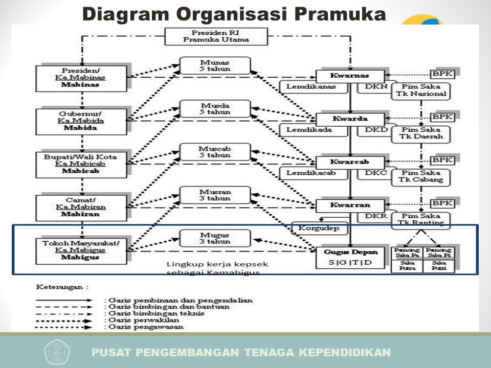 PUSAT PENGEMBANGAN TENAGA KEPENDIDIKAN PELATIHAN IMPLEMENTASI KURIKULUM 2013 BAGI KEPALA SEKOLAH Diagram Organisasi Pramuka