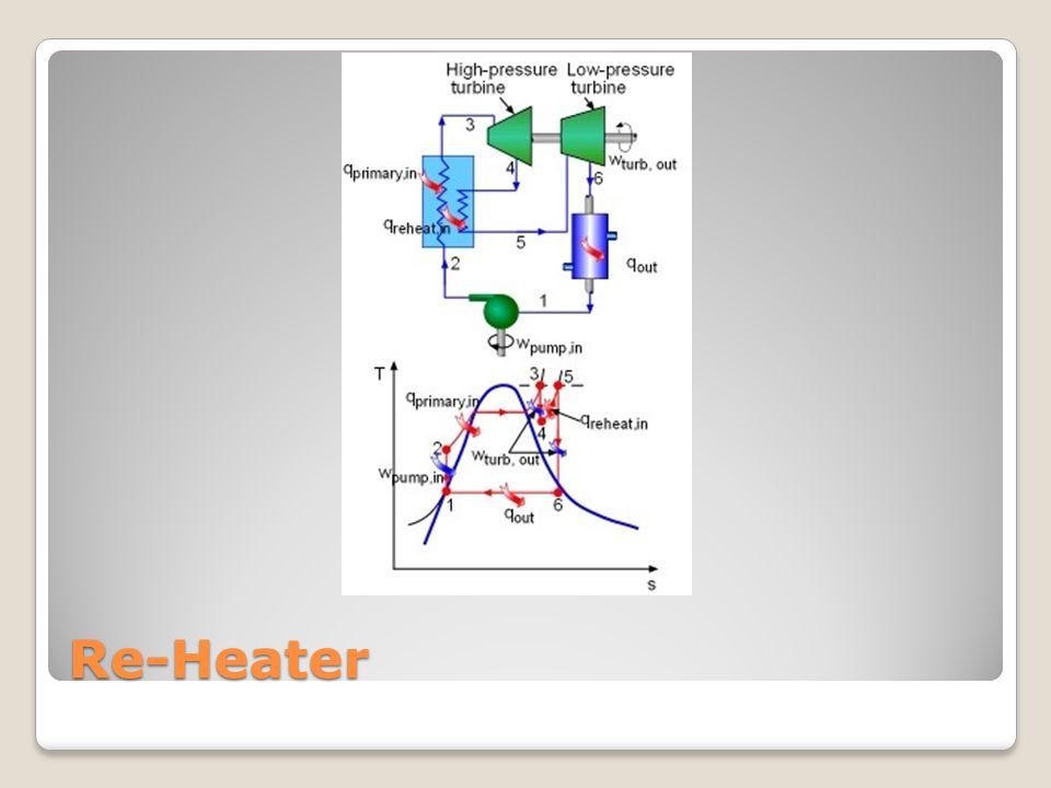 Re-Heater
