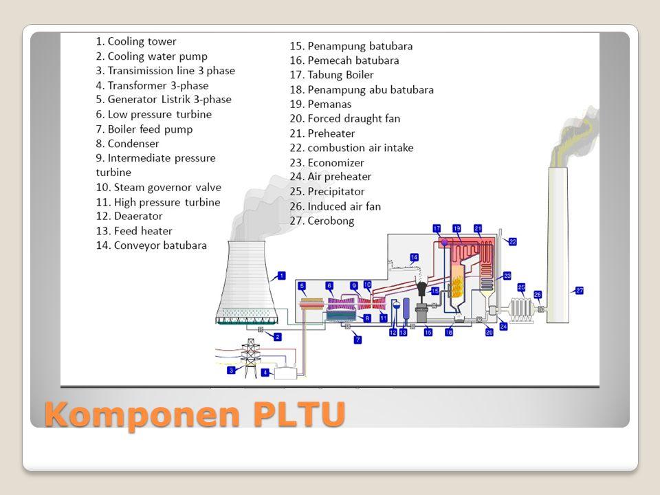 Komponen PLTU