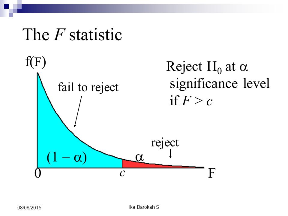 0 c   f( F ) F The F statistic reject fail to reject Reject H 0 at  significance level if F > c 08/06/2015 Ika Barokah S