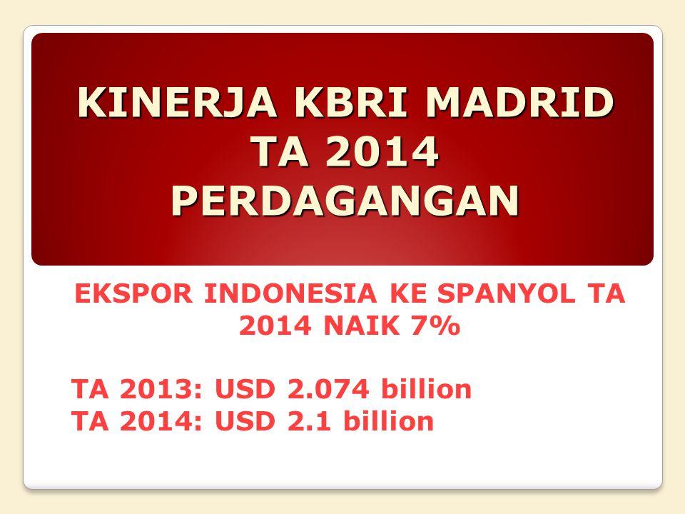 KINERJA KBRI MADRID TA 2014 PERDAGANGAN EKSPOR INDONESIA KE SPANYOL TA 2014 NAIK 7% TA 2013: USD 2.074 billion TA 2014: USD 2.1 billion