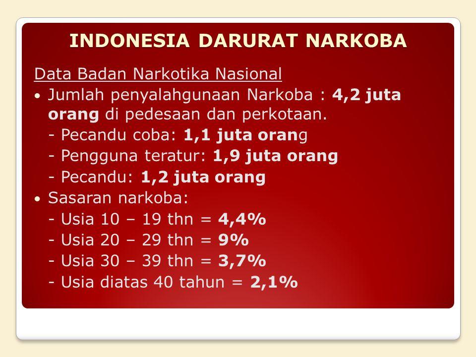 INDONESIA DARURAT NARKOBA Data Badan Narkotika Nasional Jumlah penyalahgunaan Narkoba : 4,2 juta orang di pedesaan dan perkotaan.