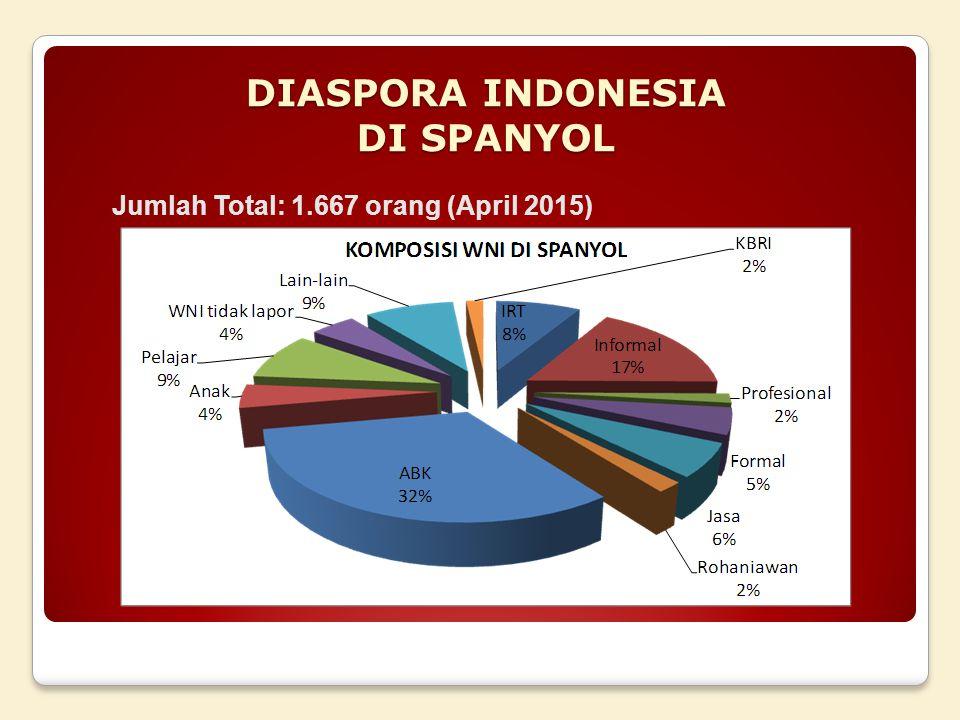 DIASPORA INDONESIA DI SPANYOL Jumlah Total: 1.667 orang (April 2015)