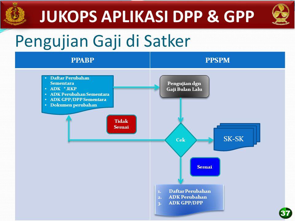 Pengujian Gaji di Satker PPABPPPSPM Daftar Perubahan Sementara ADK *.RKP ADK Perubahan Sementara ADK GPP/DPP Sementara Dokumen perubahan Pengujian dgn