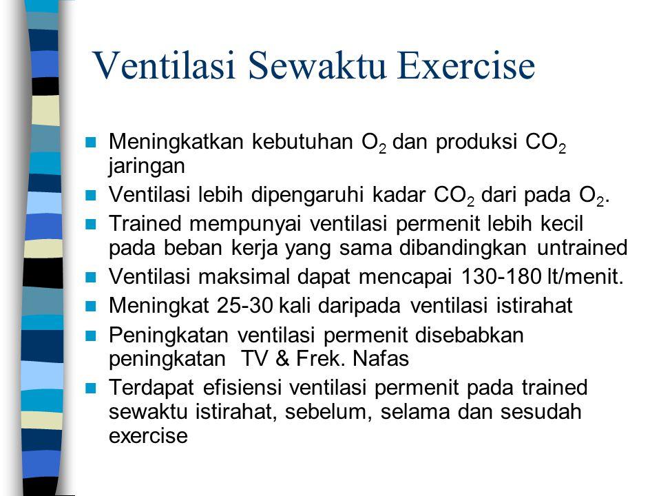 Ventilasi Sewaktu Exercise Meningkatkan kebutuhan O 2 dan produksi CO 2 jaringan Ventilasi lebih dipengaruhi kadar CO 2 dari pada O 2. Trained mempuny