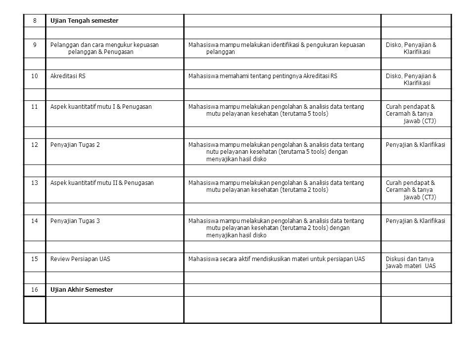 8Ujian Tengah semester 9Pelanggan dan cara mengukur kepuasan pelanggan & Penugasan Mahasiswa mampu melakukan identifikasi & pengukuran kepuasan pelang