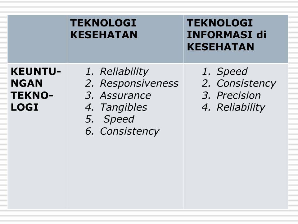 TEKNOLOGI KESEHATAN TEKNOLOGI INFORMASI di KESEHATAN KEUNTU- NGAN TEKNO- LOGI 1.Reliability 2.Responsiveness 3.Assurance 4.Tangibles 5. Speed 6.Consis