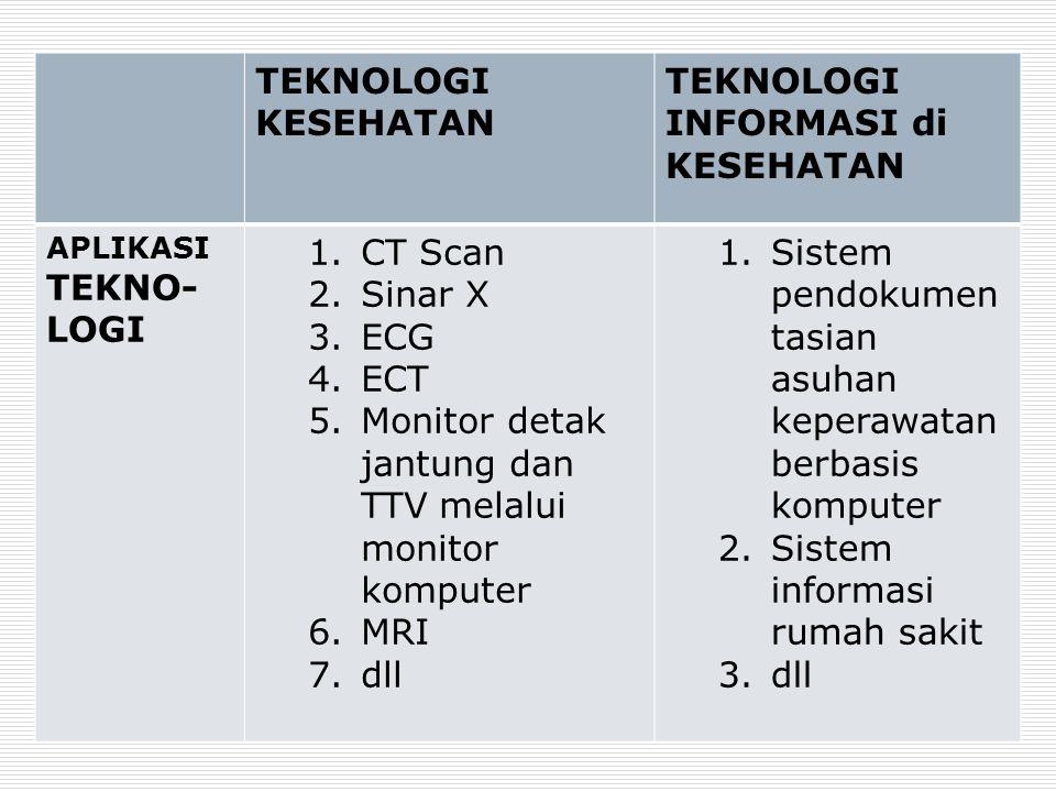 TEKNOLOGI KESEHATAN TEKNOLOGI INFORMASI di KESEHATAN APLIKASI TEKNO- LOGI 1.CT Scan 2.Sinar X 3.ECG 4.ECT 5.Monitor detak jantung dan TTV melalui moni