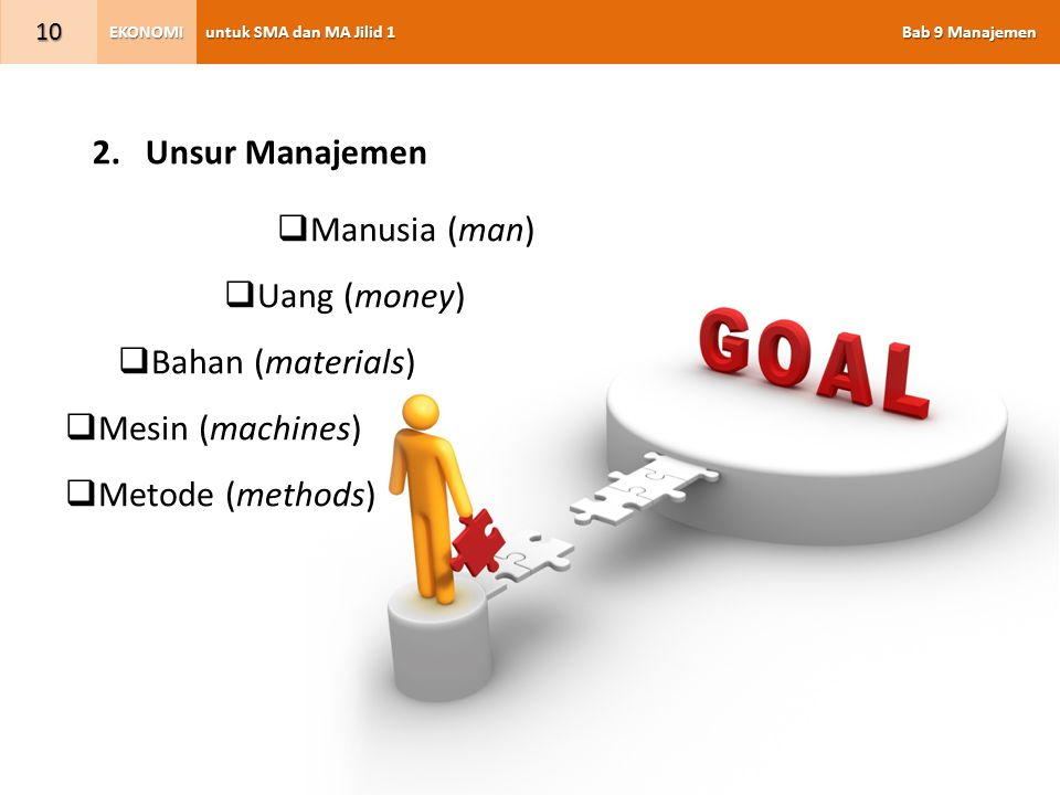 untuk SMA dan MA Jilid 1 Bab 9 Manajemen EKONOMI 10 2.Unsur Manajemen  Manusia (man)  Uang (money)  Bahan (materials)  Mesin (machines)  Metode (