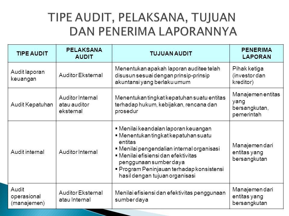 TIPE AUDIT PELAKSANA AUDIT TUJUAN AUDIT PENERIMA LAPORAN Audit laporan keuangan Auditor Eksternal Menentukan apakah laporan auditee telah disusun sesu
