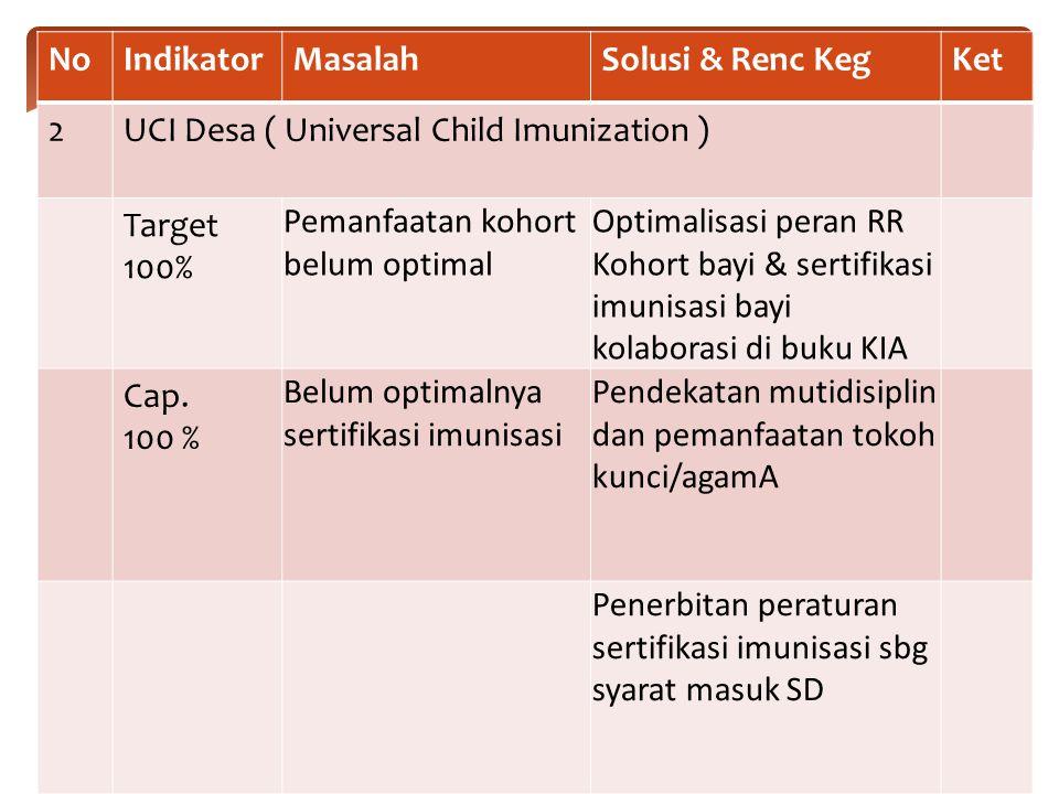 NoIndikatorMasalahSolusi & Renc KegKet 2UCI Desa ( Universal Child Imunization ) Target 100% Pemanfaatan kohort belum optimal Optimalisasi peran RR Kohort bayi & sertifikasi imunisasi bayi kolaborasi di buku KIA Cap.
