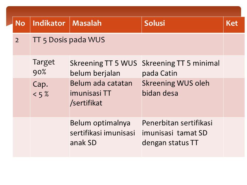 NoIndikatorMasalahSolusiKet 2TT 5 Dosis pada WUS Target 90% Skreening TT 5 WUS belum berjalan Skreening TT 5 minimal pada Catin Cap.