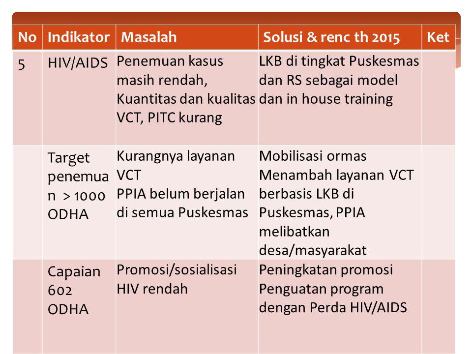 NoIndikatorMasalahSolusi & renc th 2015Ket 5HIV/AIDS Penemuan kasus masih rendah, Kuantitas dan kualitas VCT, PITC kurang LKB di tingkat Puskesmas dan RS sebagai model dan in house training Target penemua n > 1000 ODHA Kurangnya layanan VCT PPIA belum berjalan di semua Puskesmas Mobilisasi ormas Menambah layanan VCT berbasis LKB di Puskesmas, PPIA melibatkan desa/masyarakat Capaian 602 ODHA Promosi/sosialisasi HIV rendah Peningkatan promosi Penguatan program dengan Perda HIV/AIDS