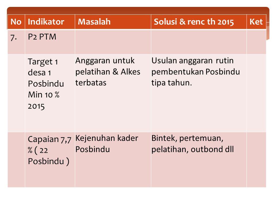 NoIndikatorMasalahSolusi & renc th 2015Ket 7.P2 PTM Target 1 desa 1 Posbindu Min 10 % 2015 Anggaran untuk pelatihan & Alkes terbatas Usulan anggaran rutin pembentukan Posbindu tipa tahun.