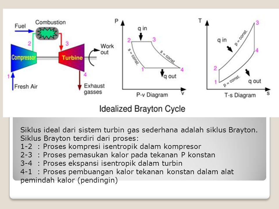 Siklus ideal dari sistem turbin gas sederhana adalah siklus Brayton. Siklus Brayton terdiri dari proses: 1-2 : Proses kompresi isentropik dalam kompre