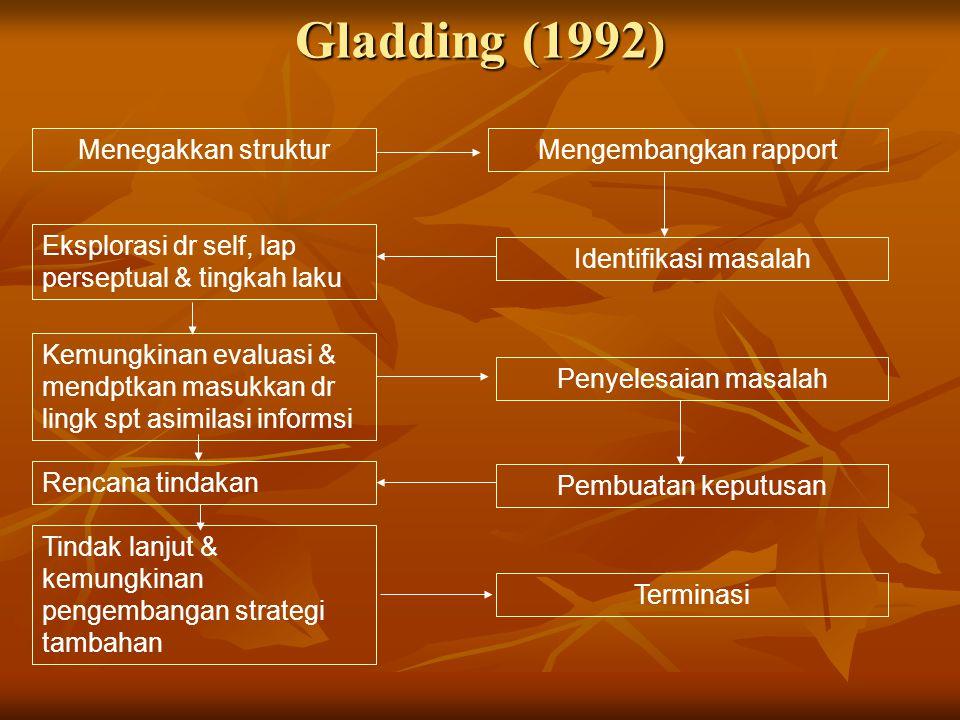 Gladding (1992) Menegakkan strukturMengembangkan rapport Eksplorasi dr self, lap perseptual & tingkah laku Identifikasi masalah Kemungkinan evaluasi &