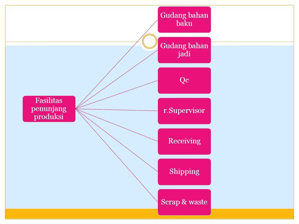Fasilitas penunjang produksi Gudang bahan baku Gudang bahan jadi Qc r.Supervisor Receiving Shipping Scrap & waste