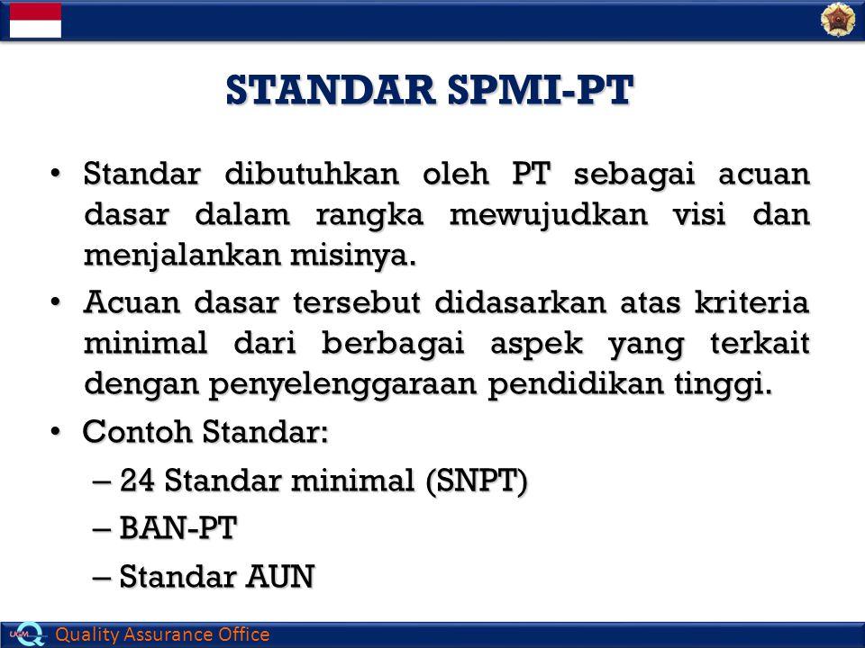 Quality Assurance Office STANDAR SPMI-PT Standar dibutuhkan oleh PT sebagai acuan dasar dalam rangka mewujudkan visi dan menjalankan misinya. Standar