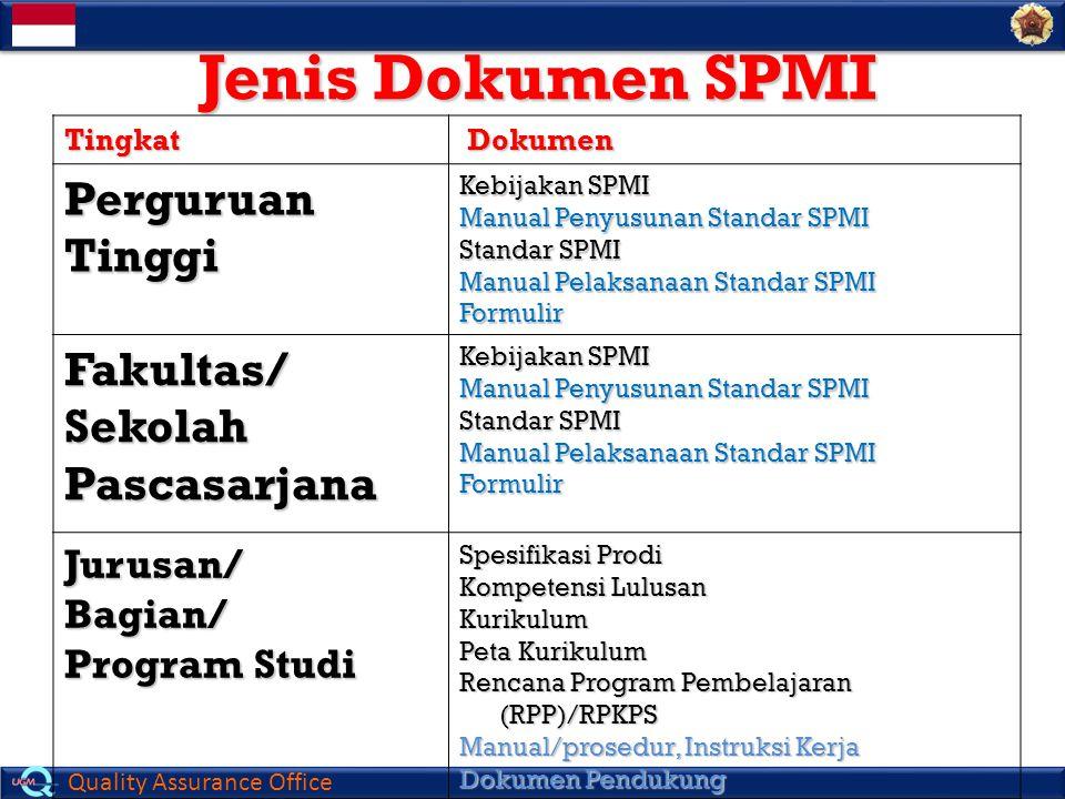 Quality Assurance Office Jenis Dokumen SPMI Tingkat Dokumen Dokumen Perguruan Tinggi Kebijakan SPMI Manual Penyusunan Standar SPMI Standar SPMI Manual