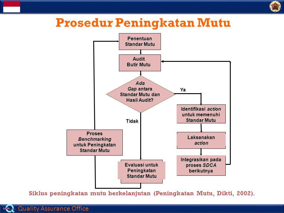 Quality Assurance Office Prosedur Peningkatan Mutu Siklus peningkatan mutu berkelanjutan (Peningkatan Mutu, Dikti, 2002). Penentuan Standar Mutu Audit