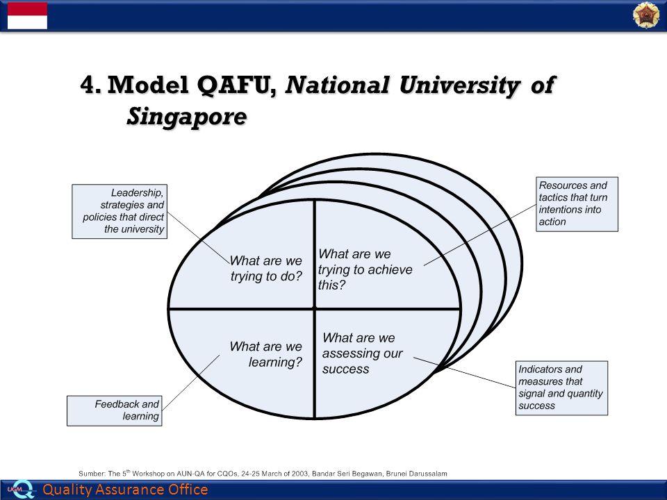 Quality Assurance Office Perumusan Standar Standar mutu harus dirumuskan dengan mengacu SNPT, visi-misi, dan dapat ditambahkan nilai-nilai perguruan tinggi (secara deduktif) serta kebutuhan stakeholders (secara induktif).