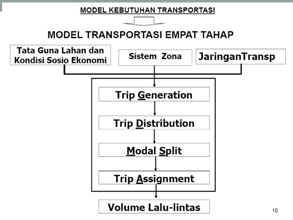 7.2.5.2 Model bangkitan/tarikan dgn 2 peubah bebas Tabel 7.4  peubah penduduk dan PDRB dipilh.