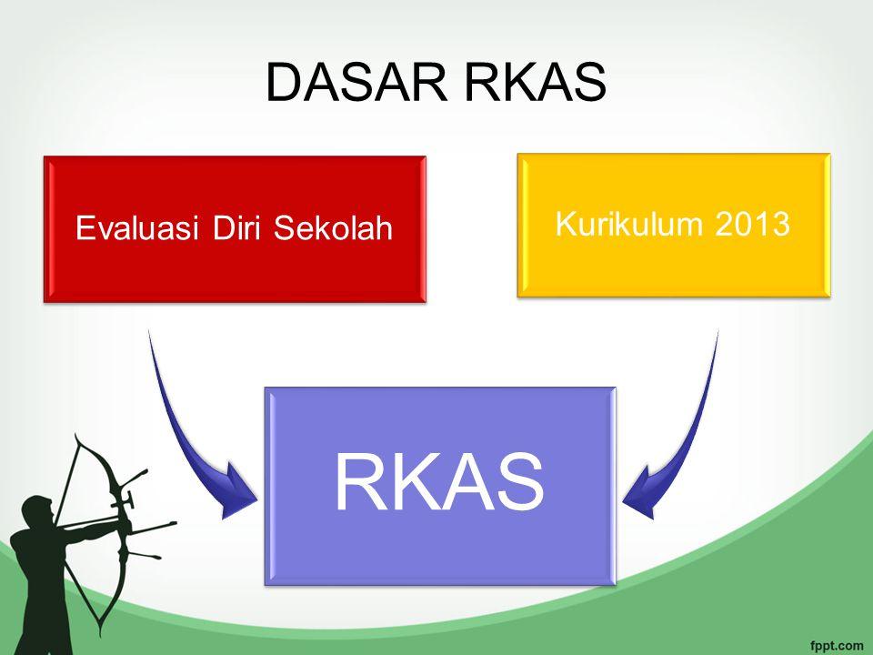 Standar Pembiayaan RKAS 1,7 Kegiatan Pembahasan Penganggaran Kegiatan Sekolah dengan Komite Sekolah