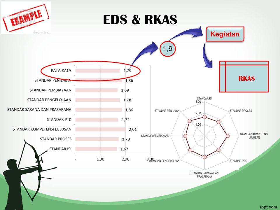 Standar Isi RKAS 1,3 Kegiatan Peningkatan beban belajar sesuai standar nasional