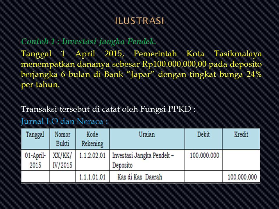 Contoh 1 : Investasi jangka Pendek. Tanggal 1 April 2015, Pemerintah Kota Tasikmalaya menempatkan dananya sebesar Rp100.000.000,00 pada deposito berja
