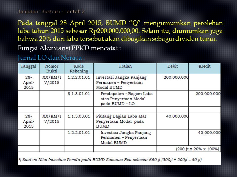 """Pada tanggal 28 April 2015, BUMD """"Q"""" mengumumkan perolehan laba tahun 2015 sebesar Rp200.000.000,00. Selain itu, diumumkan juga bahwa 20% dari laba te"""