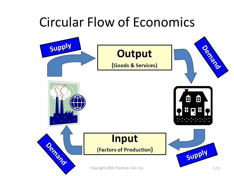 Copyright 2005 Prentice- Hall, Inc.1-11 Circular Flow of Economics Output ( Goods & Services) Input (Factors of Production ) Supply Demand Supply Dema