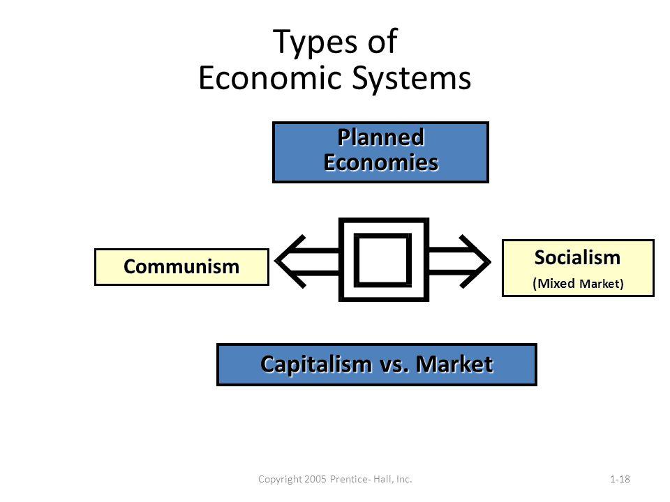 Copyright 2005 Prentice- Hall, Inc.1-18 Types of Economic Systems Communism Socialism (Mixed Market) Planned Economies Capitalism vs. Market
