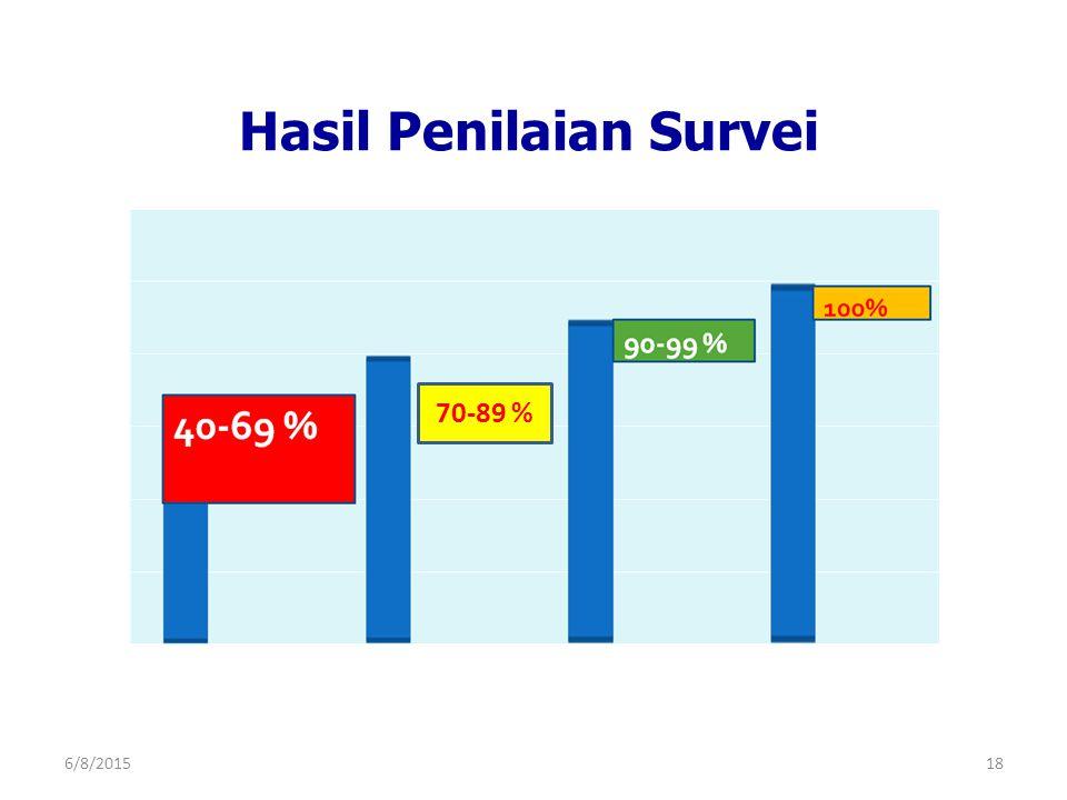 Hasil Penilaian Survei 70-89 % 6/8/201518