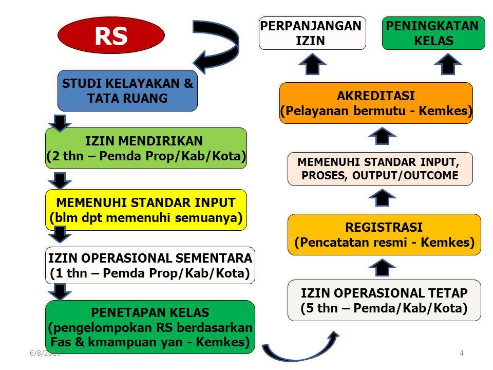 PERUBAHAN PARADIGMA STANDAR AKREDITASI BARU 1.Tujuan akreditasi: peningkatan mutu pelayanan RS  bukan semata-mata sertifikat kelulusan 2.Standar akreditasi harus memenuhi kriteria  internasional dan bersifat dinamis 3.Pelayanan berfokus pada pasien 4.Keselamatan pasien menjadi standar utama 5.Kesinambungan pelayanan harus dilakukan, baik SAAT merujuk keluar maupun serah terima pasien di dalam RS (antar unit, antar sift, antar petugas) 6/8/201515