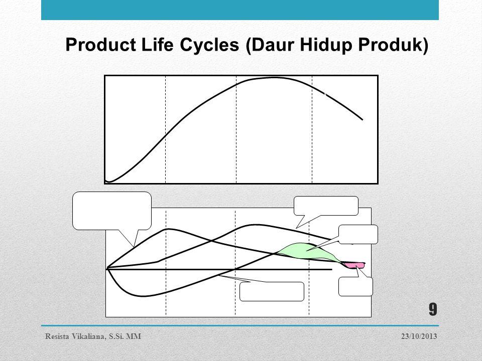 Product Life Cycles (Daur Hidup Produk) PerkenalanPertumbuhan DewasaPenurunan Biaya Pengebangan & Manufacturing Pemasukan Cash Flow Profit Rugi 23/10/