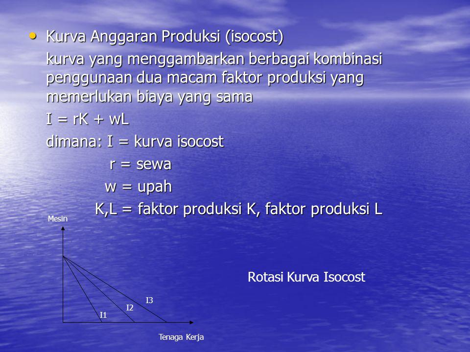 Kurva Anggaran Produksi (isocost) Kurva Anggaran Produksi (isocost) kurva yang menggambarkan berbagai kombinasi penggunaan dua macam faktor produksi yang memerlukan biaya yang sama I = rK + wL dimana: I = kurva isocost r = sewa r = sewa w = upah w = upah K,L = faktor produksi K, faktor produksi L K,L = faktor produksi K, faktor produksi L Rotasi Kurva Isocost Tenaga Kerja Mesin I1 I2 I3