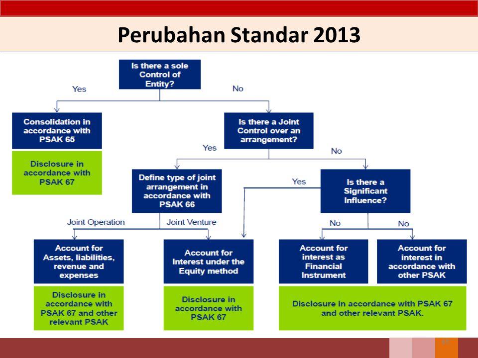 Perubahan Standar 2013 65