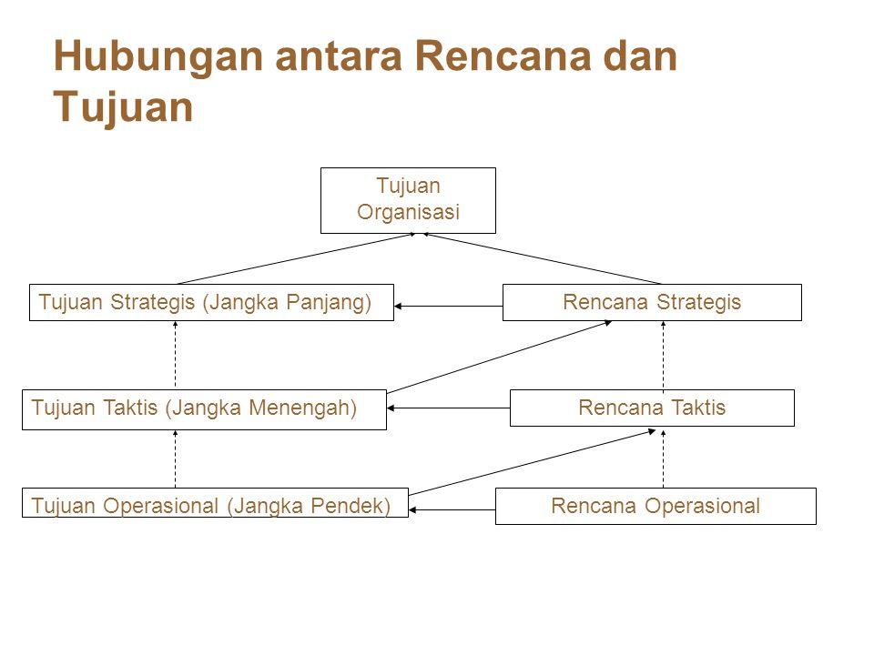 Hubungan antara Rencana dan Tujuan Tujuan Organisasi Tujuan Strategis (Jangka Panjang) Tujuan Taktis (Jangka Menengah) Tujuan Operasional (Jangka Pend