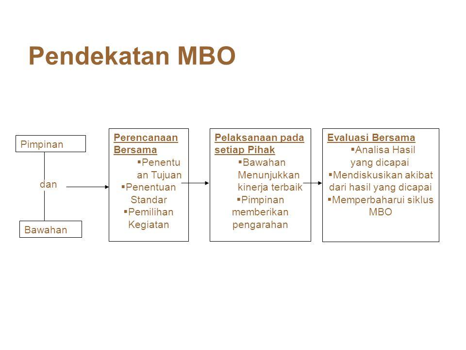 Pendekatan MBO Pimpinan Bawahan dan Perencanaan Bersama  Penentu an Tujuan  Penentuan Standar  Pemilihan Kegiatan Pelaksanaan pada setiap Pihak  B