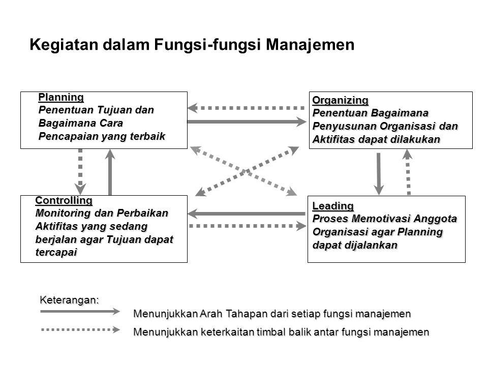 Kegiatan dalam Fungsi Pengarahan dan Implementasi Mengimplementasikan proses kepemimpinan, pembimbingan, dan pemberian motivasi kepada tenaga kerja agar dapat bekerja secara efektif dan efisien dalam pencapaian tujuan Memberikan tugas dan penjelasan rutin mengenai pekerjaan Menjelaskan kebijakan yang ditetapkan