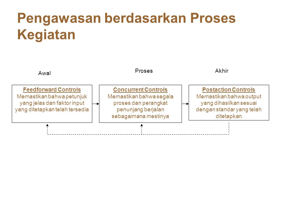 Pengawasan berdasarkan Proses Kegiatan Feedforward Controls Memastikan bahwa petunjuk yang jelas dan faktor input yang ditetapkan telah tersedia Concu