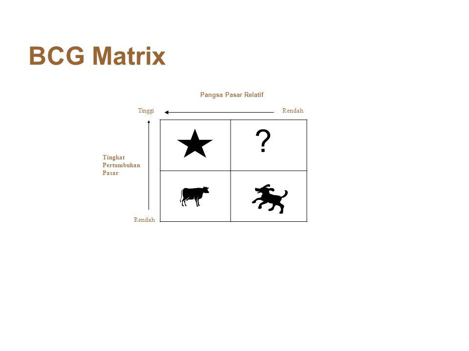 BCG Matrix Tingkat Pertumbuhan Pasar ? Tinggi Rendah Pangsa Pasar Relatif Rendah