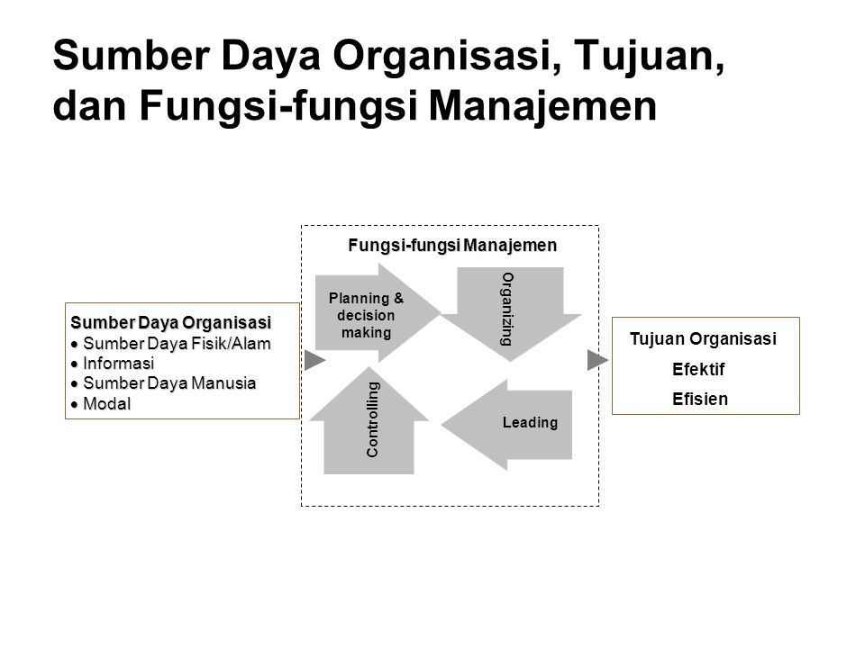 Fungsi Pengawasan dan Pengendalian proses yang dilakukan untuk memastikan seluruh rangkaian kegiatan yang telah direncanakan, diorganisasikan dan diimplementasikan dapat berjalan sesuai dengan target yang diharapkan sekalipun berbagai perubahan terjadi dalam lingkungan dunia bisnis yang dihadapi.