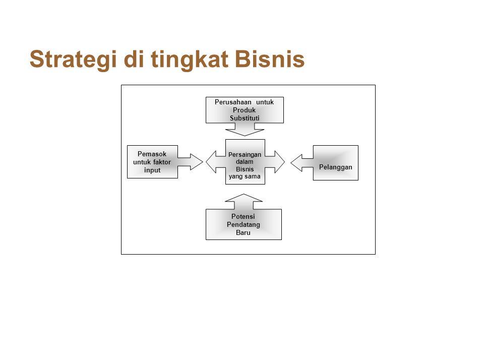 Perusahaan untuk Produk Substituti Pelanggan Persaingan dalam Bisnis yang sama Potensi Pendatang Baru Pemasok untuk faktor input Five Forces Factor's